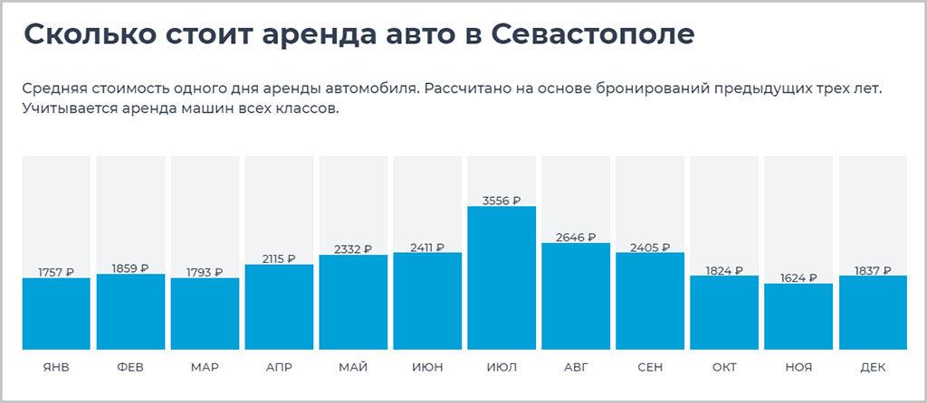 Цены на прокат авто в Крыму (Севастополь)